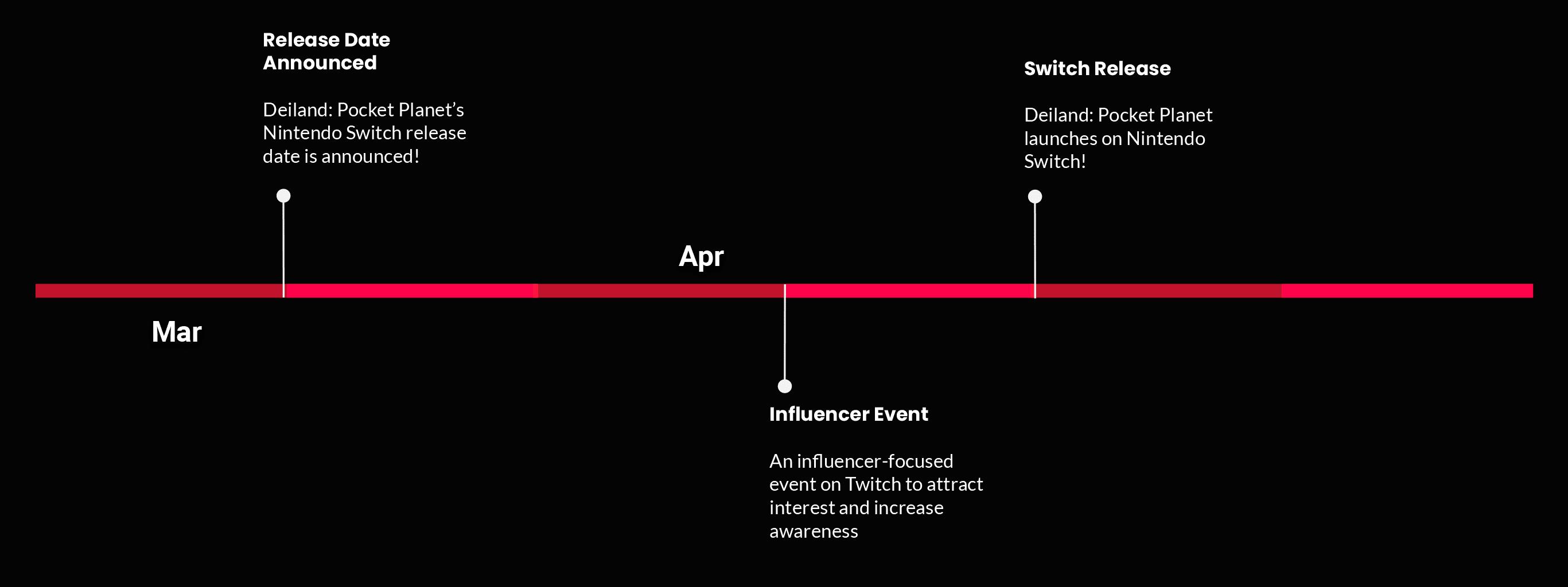 Timeline Deiland